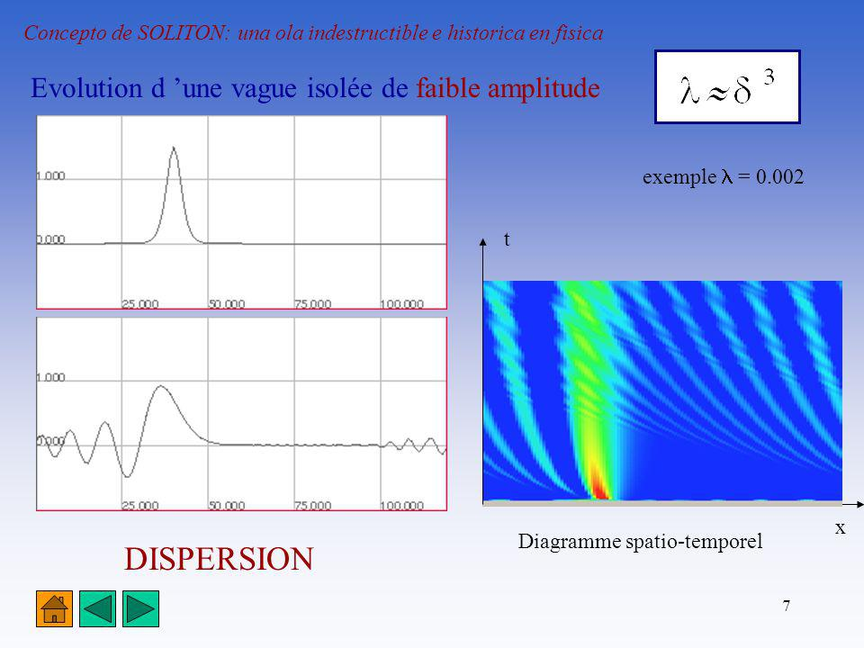 DISPERSION Evolution d 'une vague isolée de faible amplitude