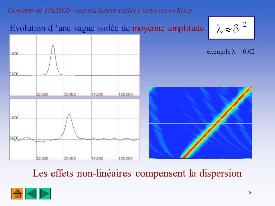 Les effets non-linéaires compensent la dispersion
