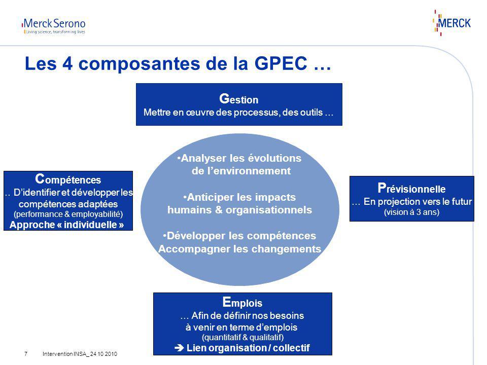 Les 4 composantes de la GPEC …