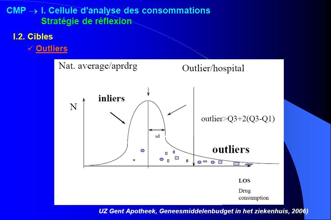 CMP  I. Cellule d analyse des consommations Stratégie de réflexion