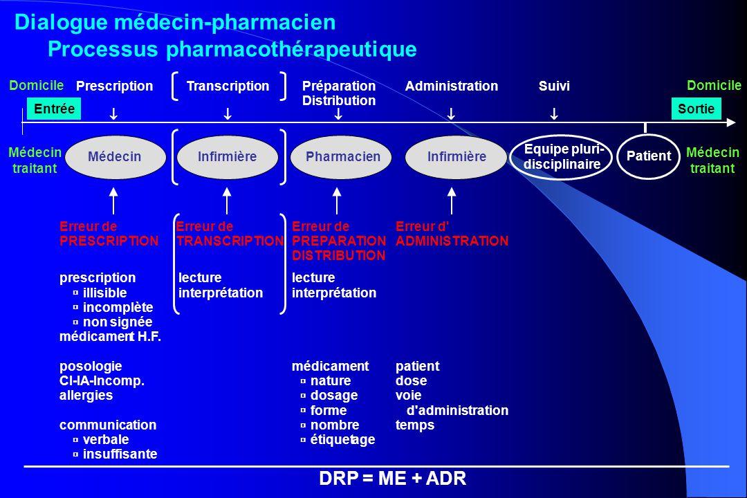 Dialogue médecin-pharmacien Processus pharmacothérapeutique