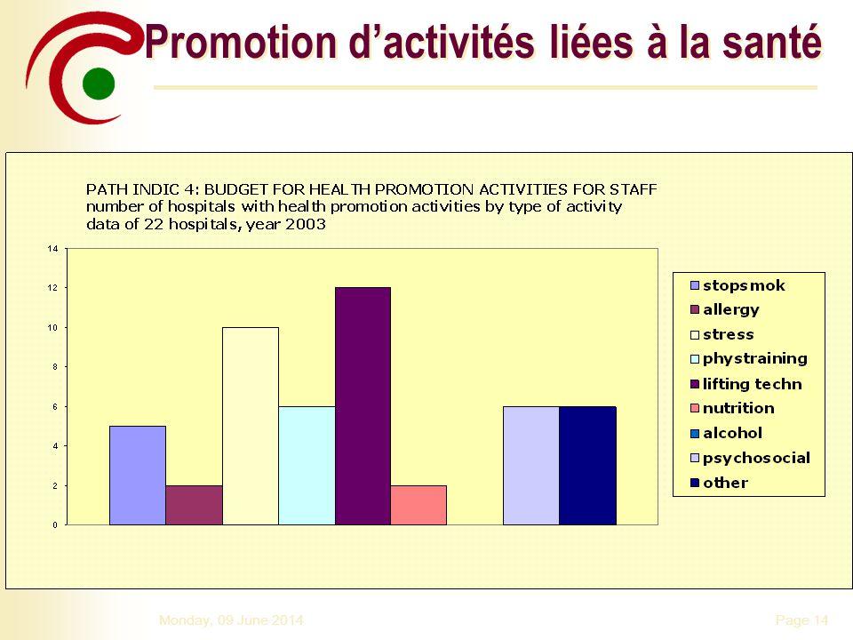 Promotion d'activités liées à la santé