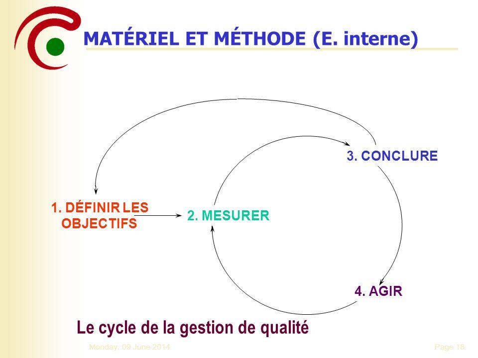 Le cycle de la gestion de qualité