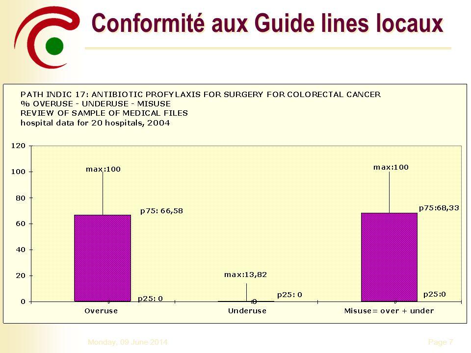Conformité aux Guide lines locaux
