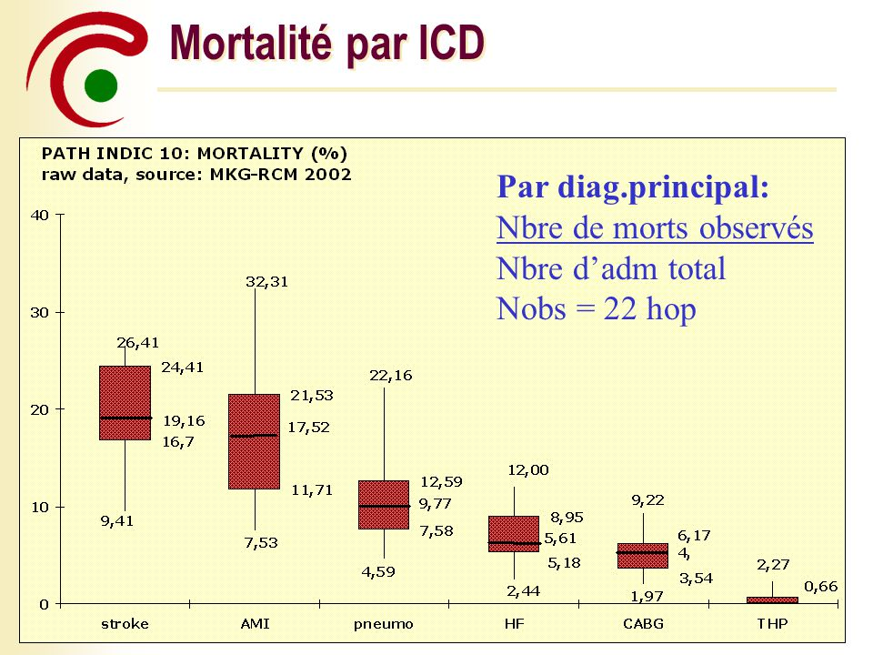 Mortalité par ICD Par diag.principal: Nbre de morts observés