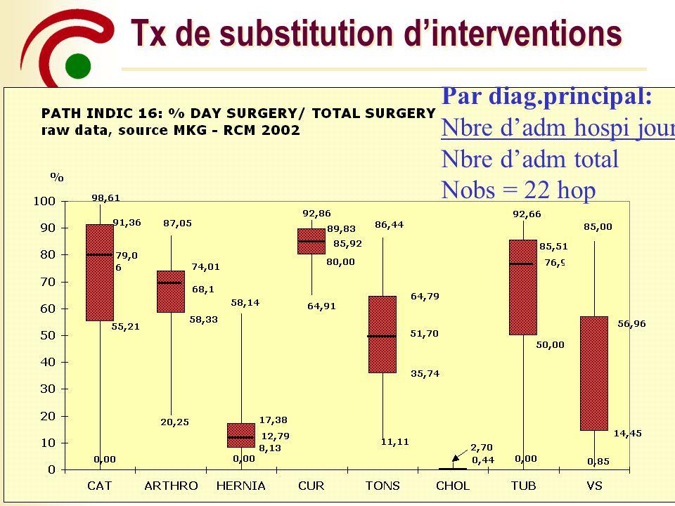 Tx de substitution d'interventions