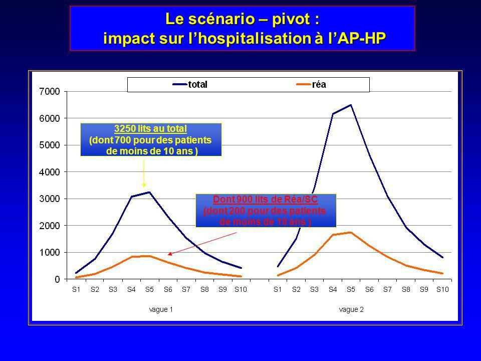 Le scénario – pivot : impact sur l'hospitalisation à l'AP-HP