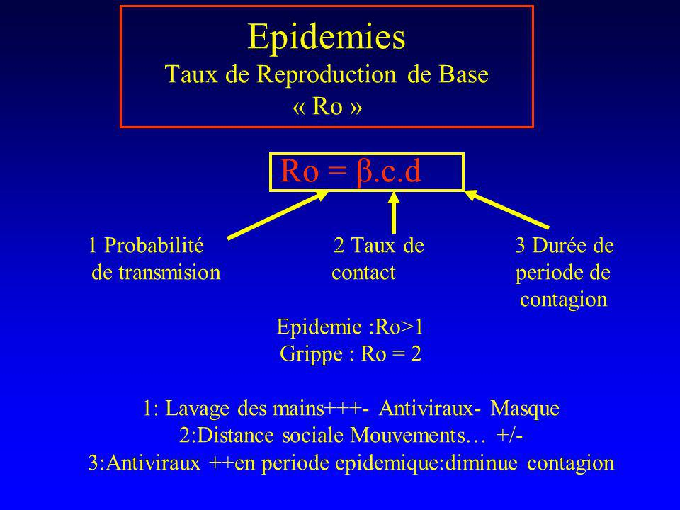 Epidemies Taux de Reproduction de Base « Ro »