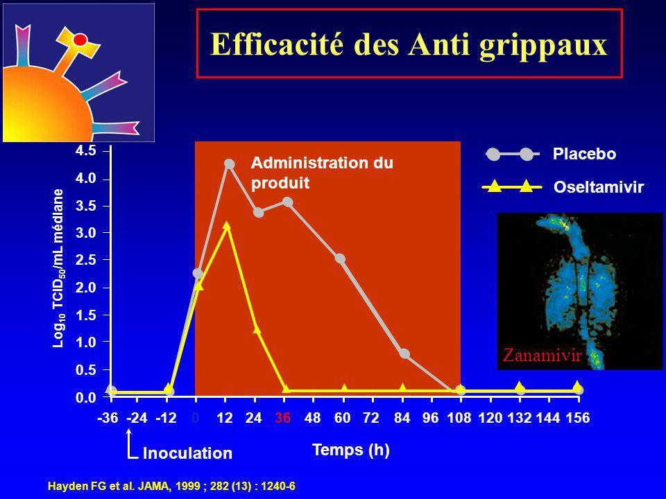 Efficacité des Anti grippaux