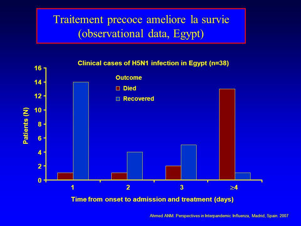 Traitement precoce ameliore la survie (observational data, Egypt)