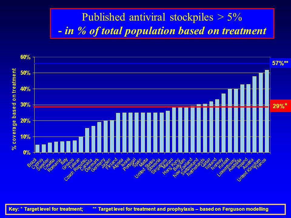 Published antiviral stockpiles > 5% - in % of total population based on treatment