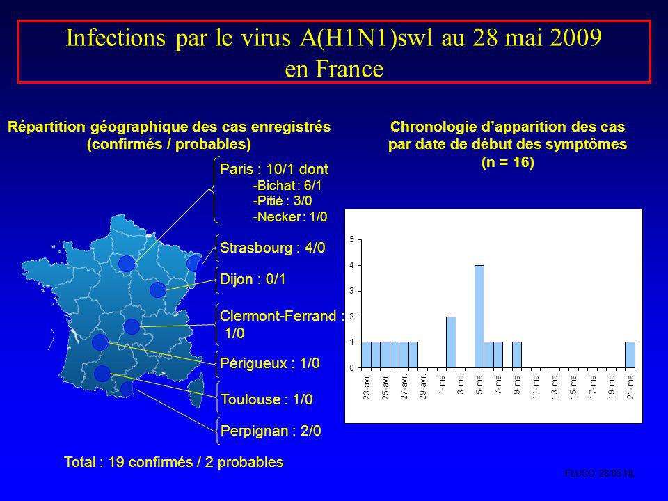Infections par le virus A(H1N1)swl au 28 mai 2009 en France