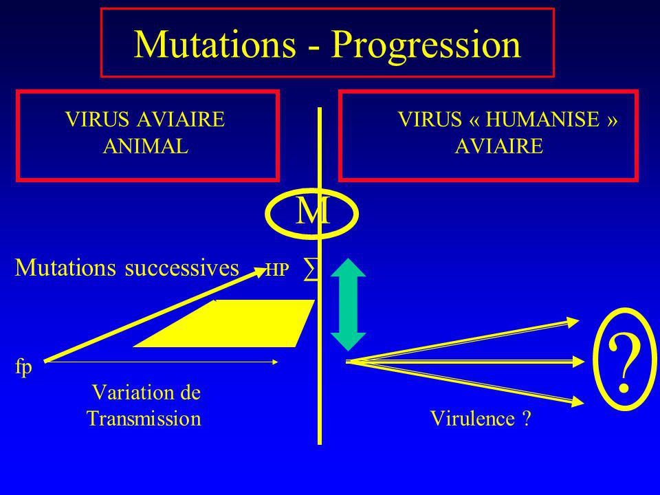 Mutations - Progression