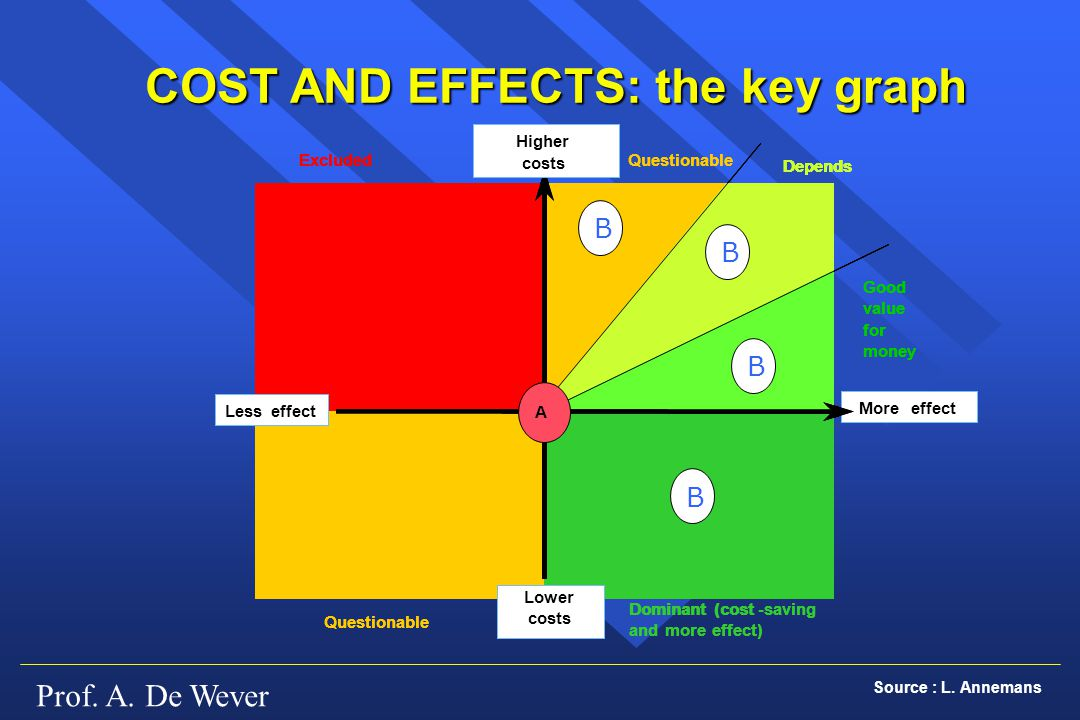 COST AND EFFECTS: the key graph