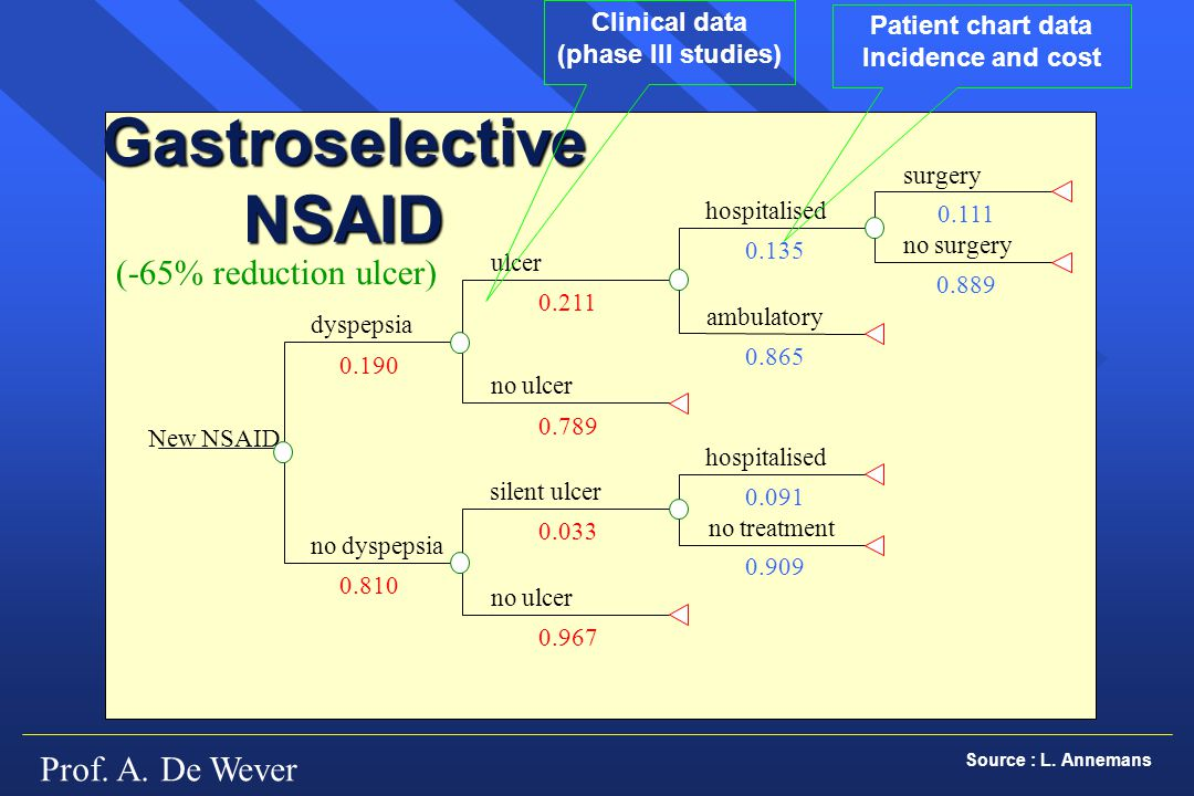 Gastroselective NSAID