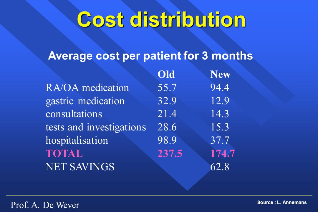 Cost distribution Average cost per patient for 3 months Old New