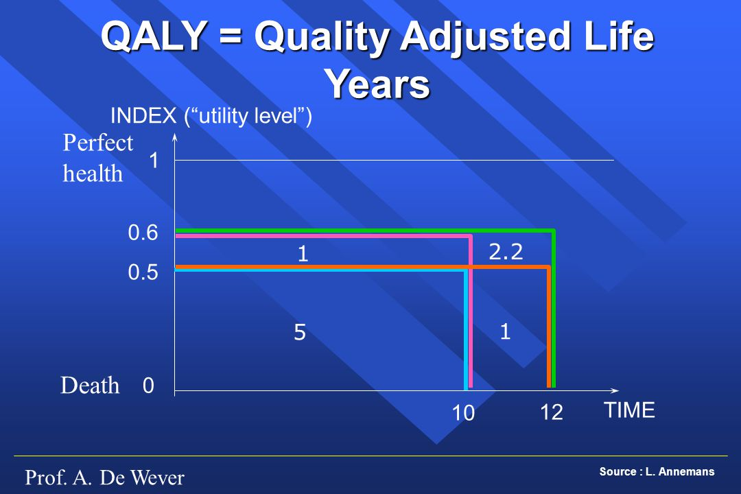QALY = Quality Adjusted Life Years