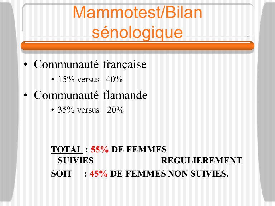 Mammotest/Bilan sénologique
