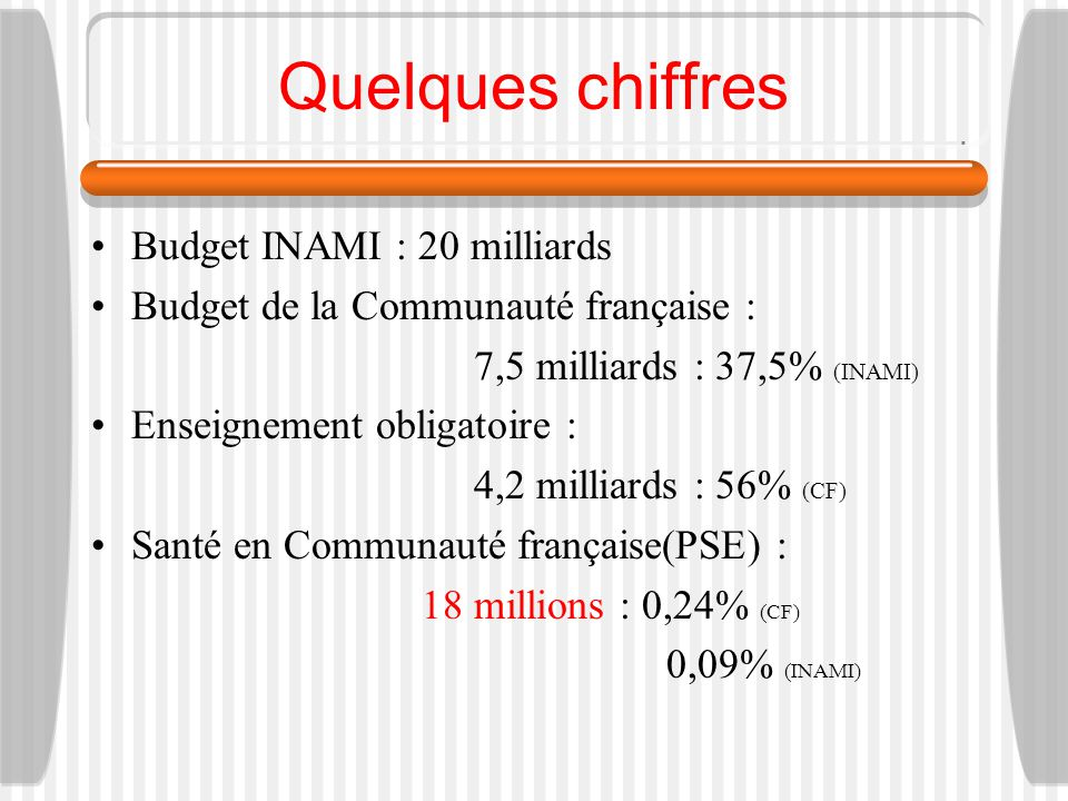 Quelques chiffres Budget INAMI : 20 milliards