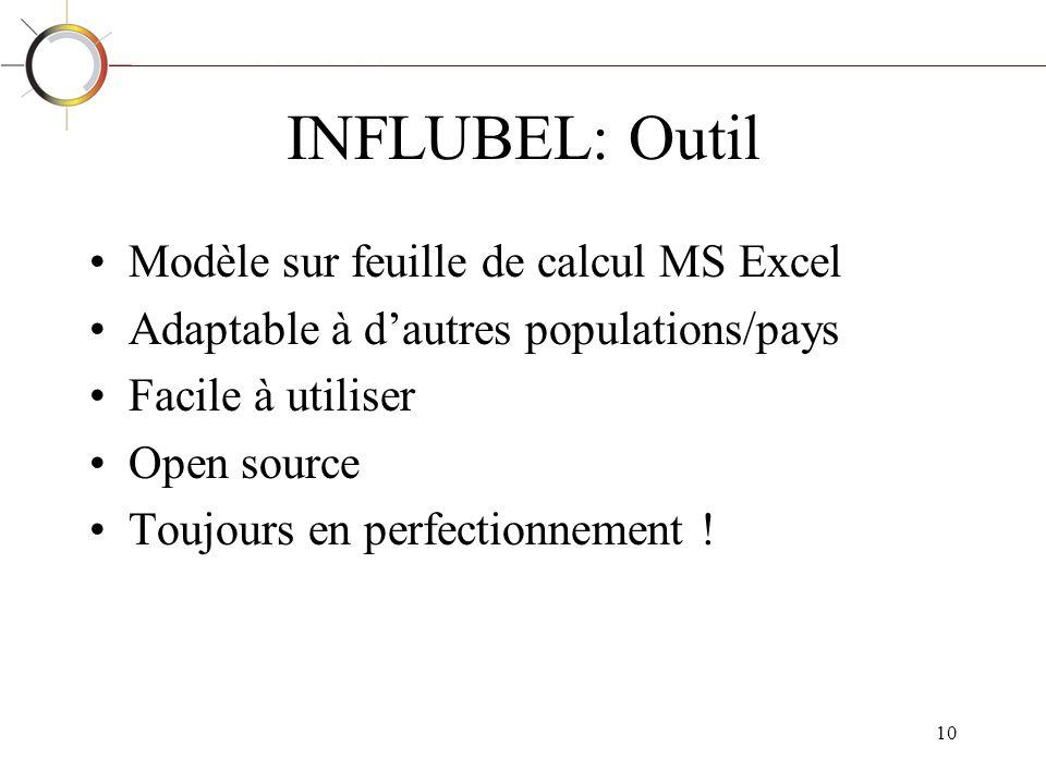 INFLUBEL: Outil Modèle sur feuille de calcul MS Excel