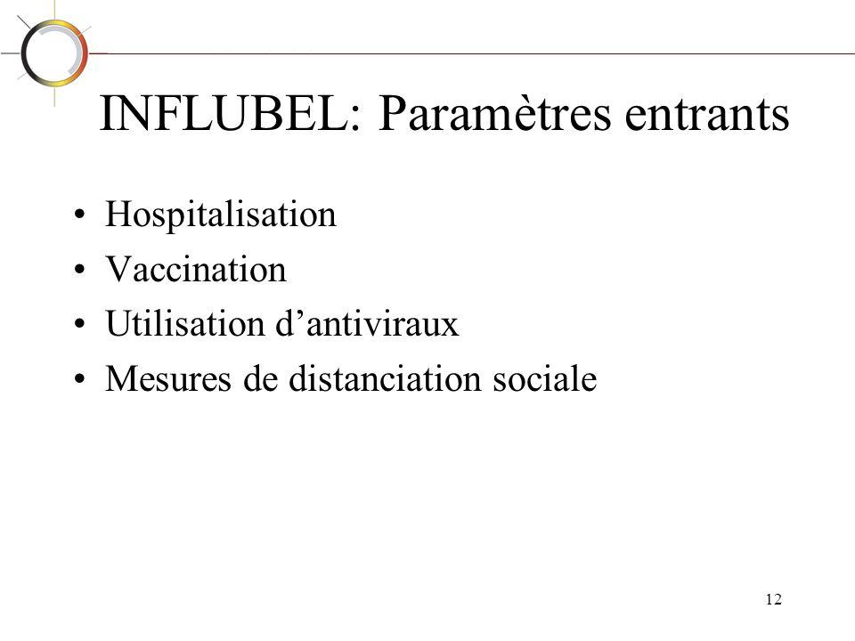 INFLUBEL: Paramètres entrants