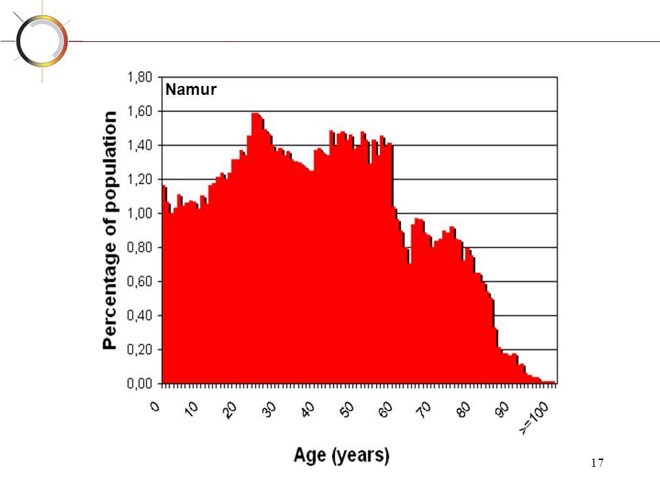 Namur Periorbitaal oedeem