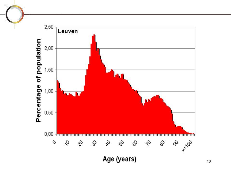 Leuven Periorbitaal oedeem