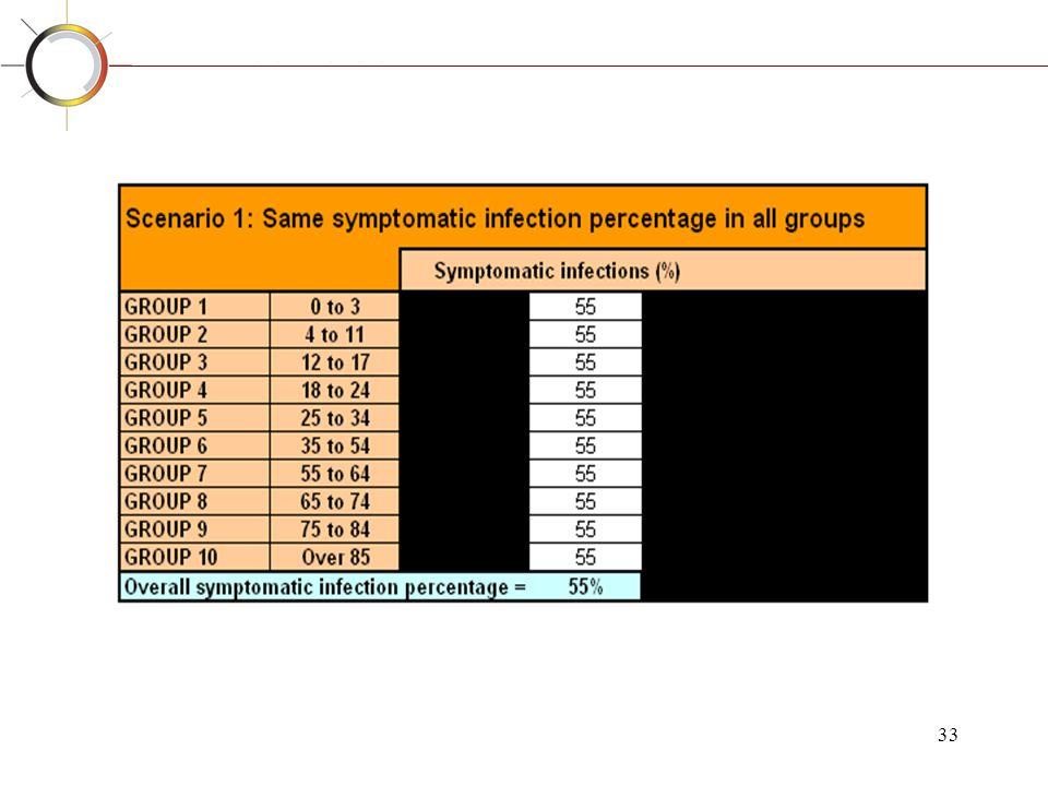 Periorbitaal oedeem
