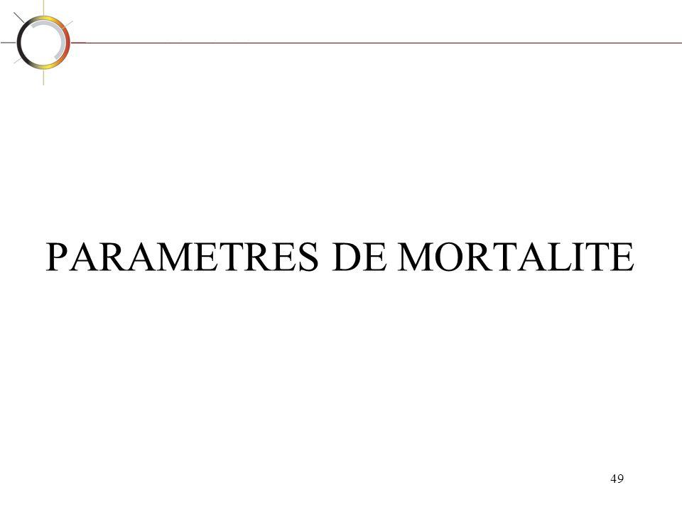PARAMETRES DE MORTALITE