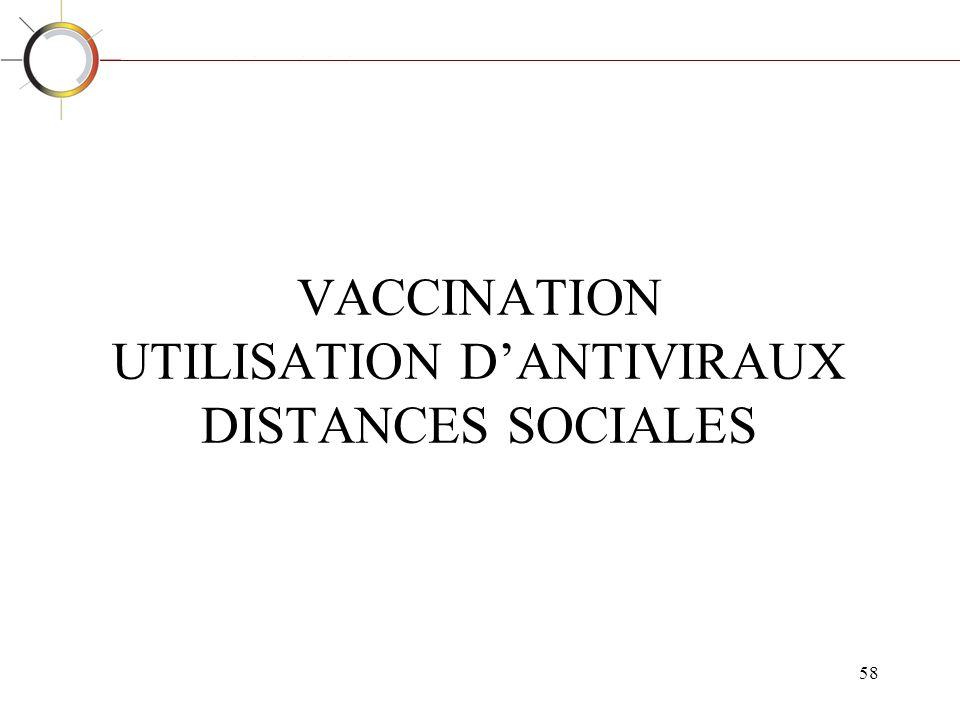 VACCINATION UTILISATION D'ANTIVIRAUX DISTANCES SOCIALES
