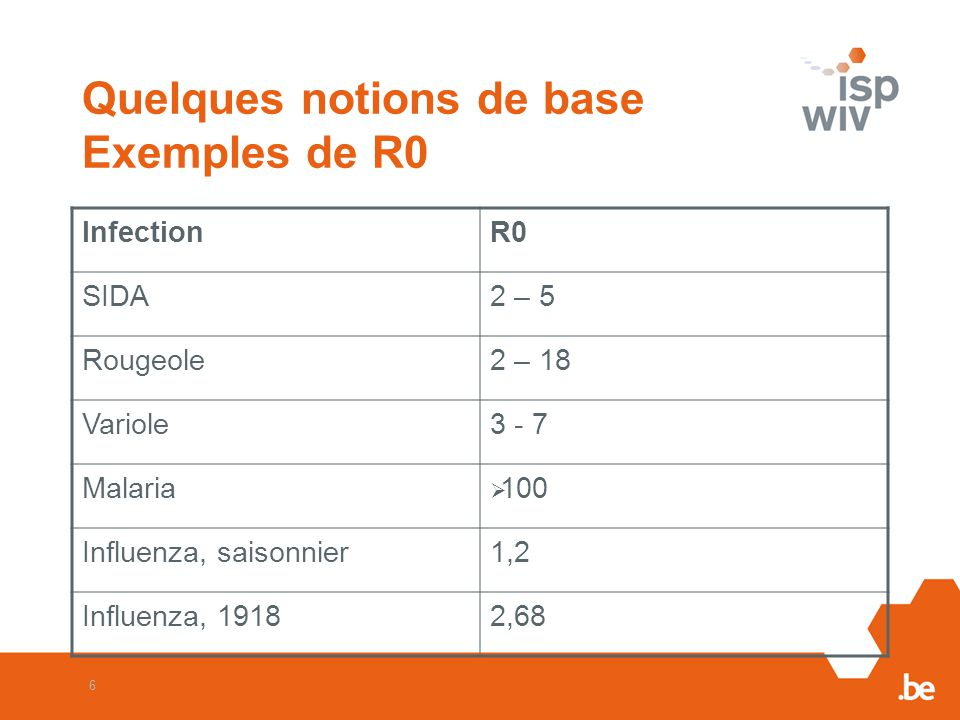 Quelques notions de base Exemples de R0