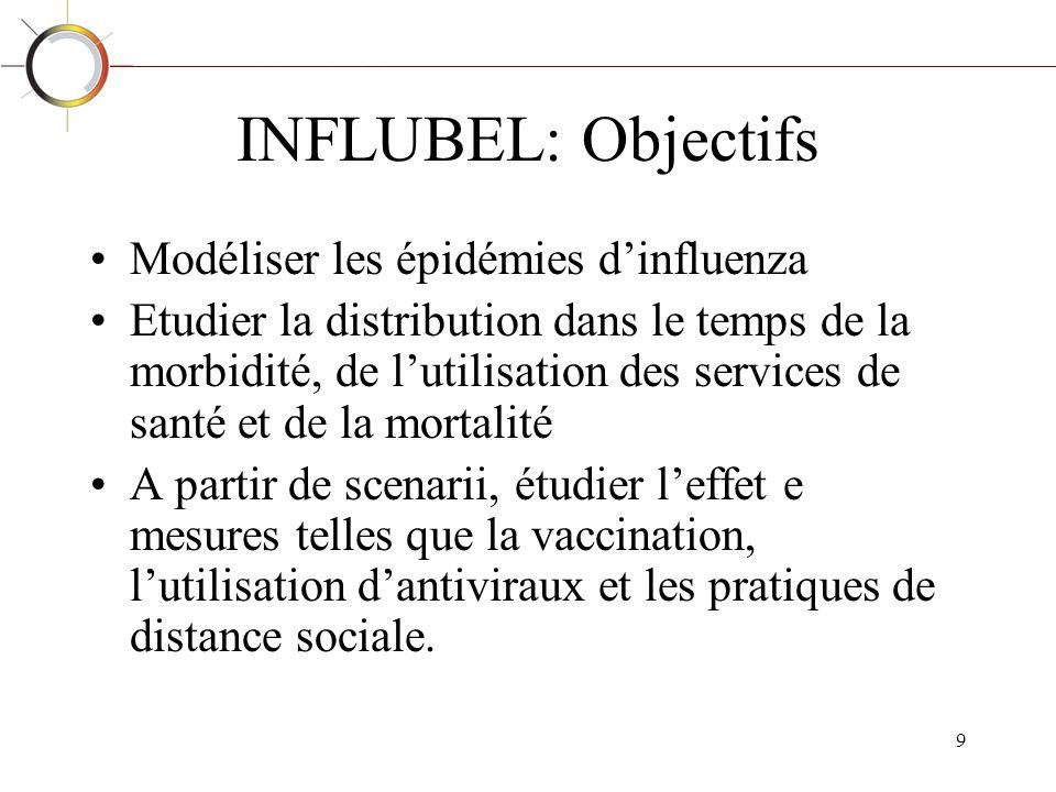 INFLUBEL: Objectifs Modéliser les épidémies d'influenza