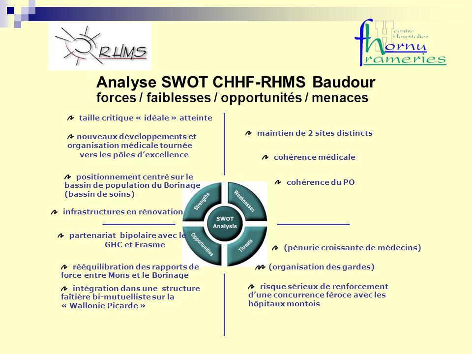 Analyse SWOT CHHF-RHMS Baudour forces / faiblesses / opportunités / menaces