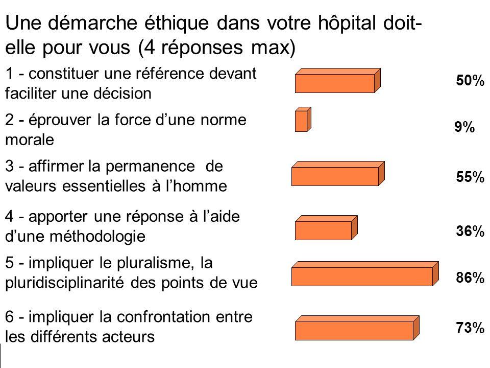 Une démarche éthique dans votre hôpital doit-elle pour vous (4 réponses max)