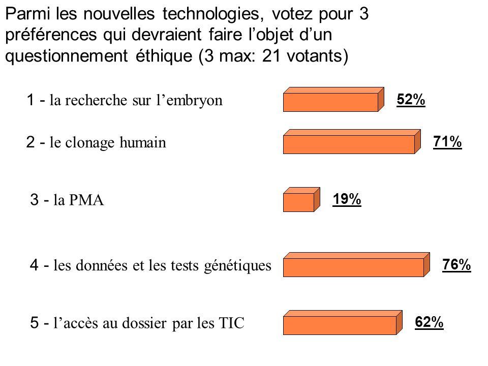 Parmi les nouvelles technologies, votez pour 3 préférences qui devraient faire l'objet d'un questionnement éthique (3 max: 21 votants)