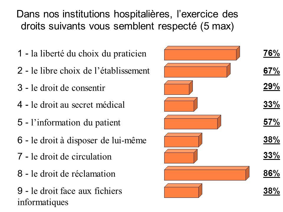 Dans nos institutions hospitalières, l'exercice des droits suivants vous semblent respecté (5 max)