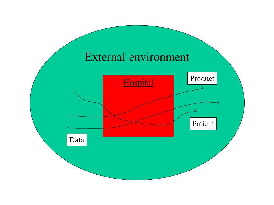 External environment Product Hospital Patient Data
