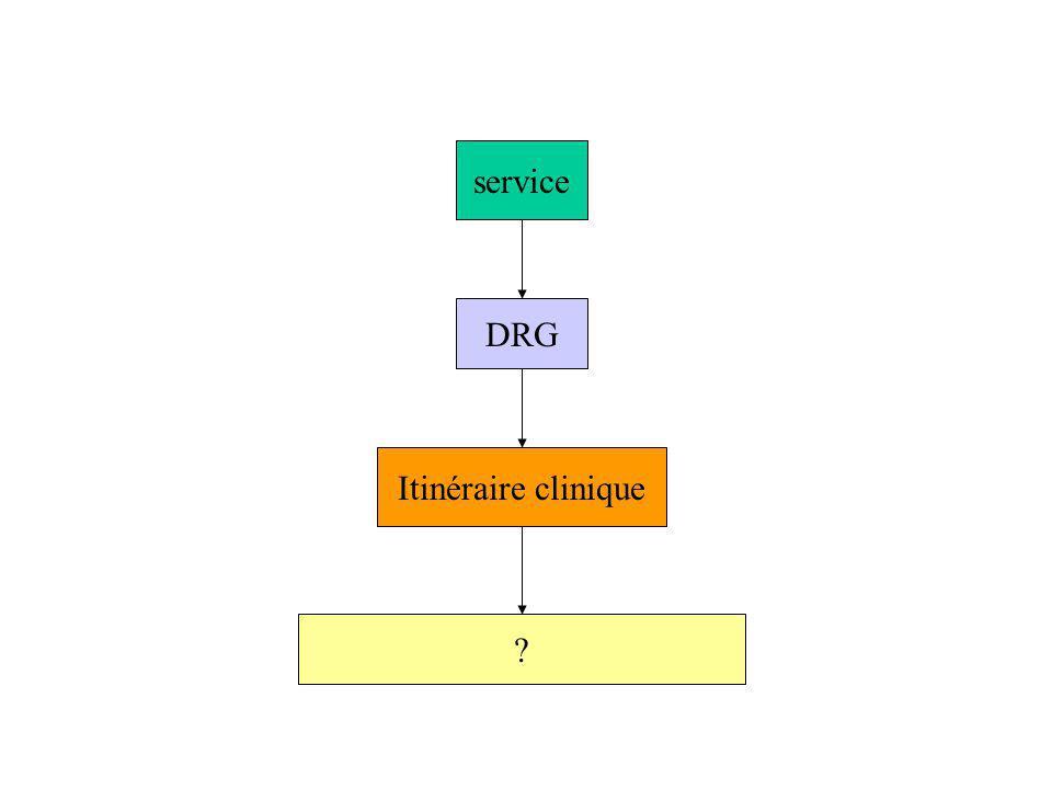 service DRG Itinéraire clinique