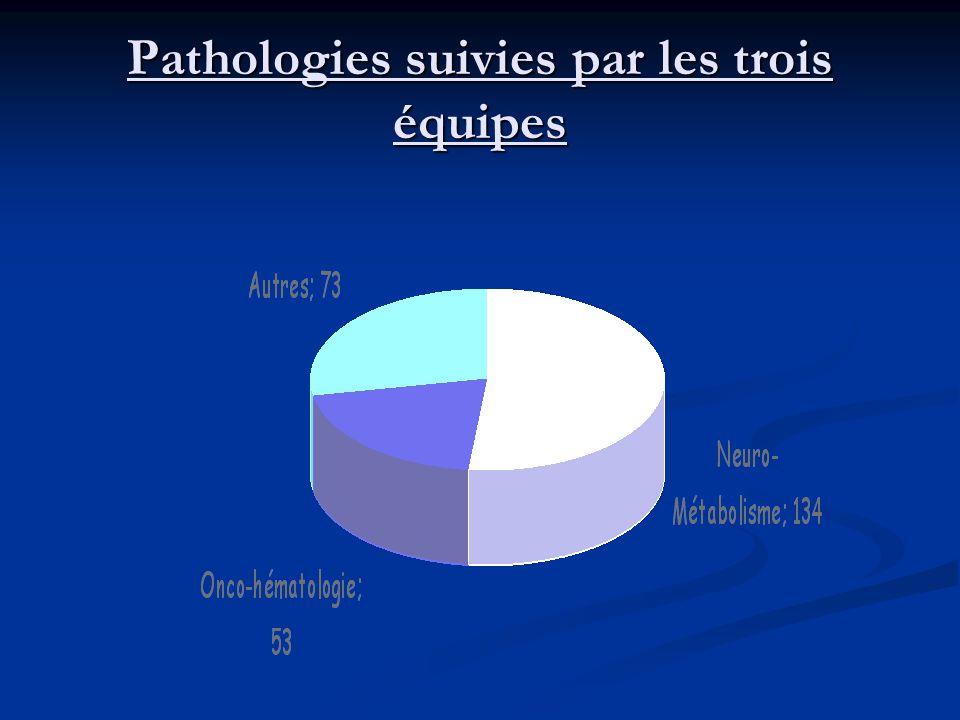 Pathologies suivies par les trois équipes