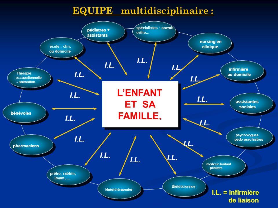 EQUIPE multidisciplinaire :