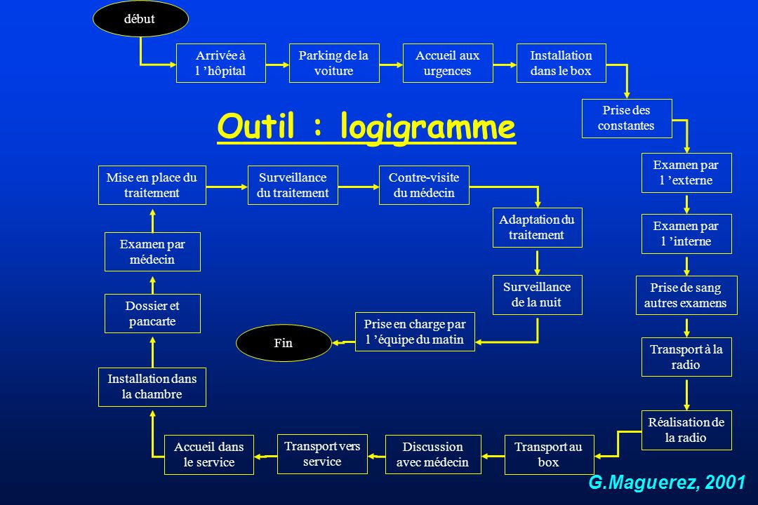 Outil : logigramme G.Maguerez, 2001 Accueil aux urgences