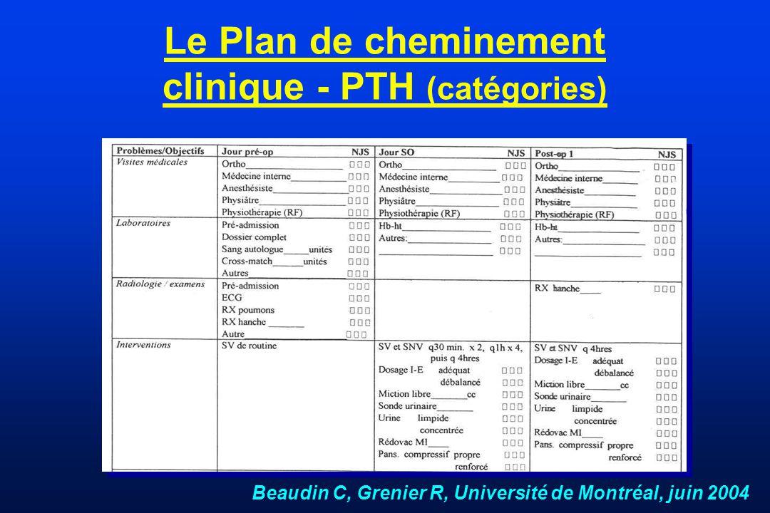 Le Plan de cheminement clinique - PTH (catégories)