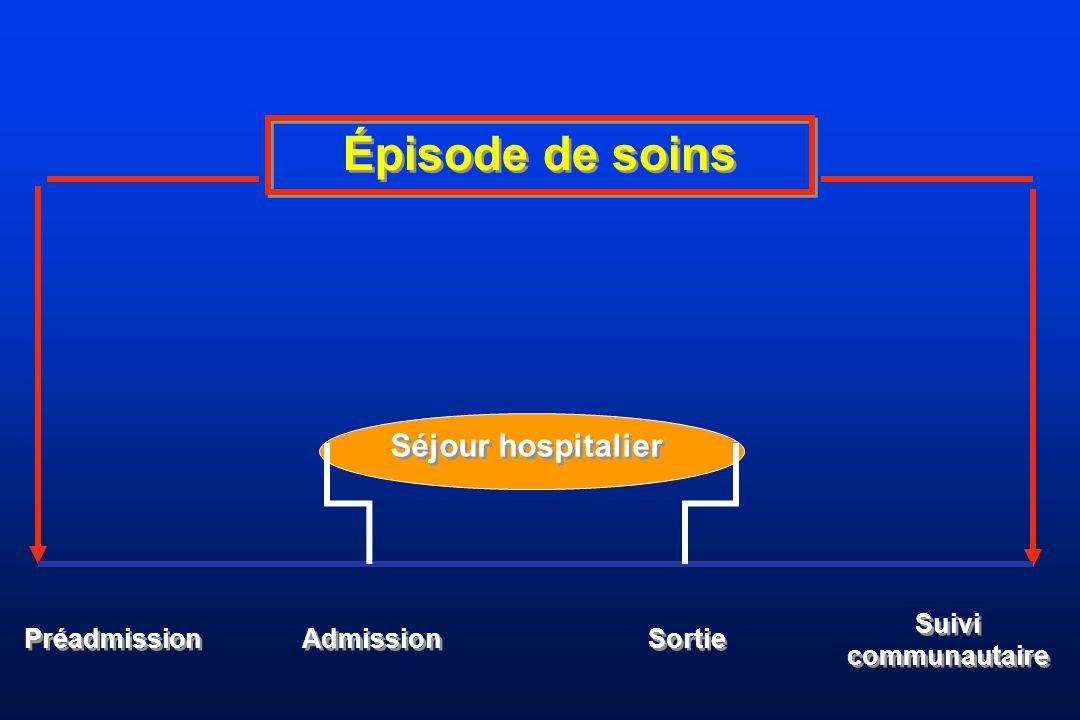 Épisode de soins Séjour hospitalier Suivi communautaire Préadmission