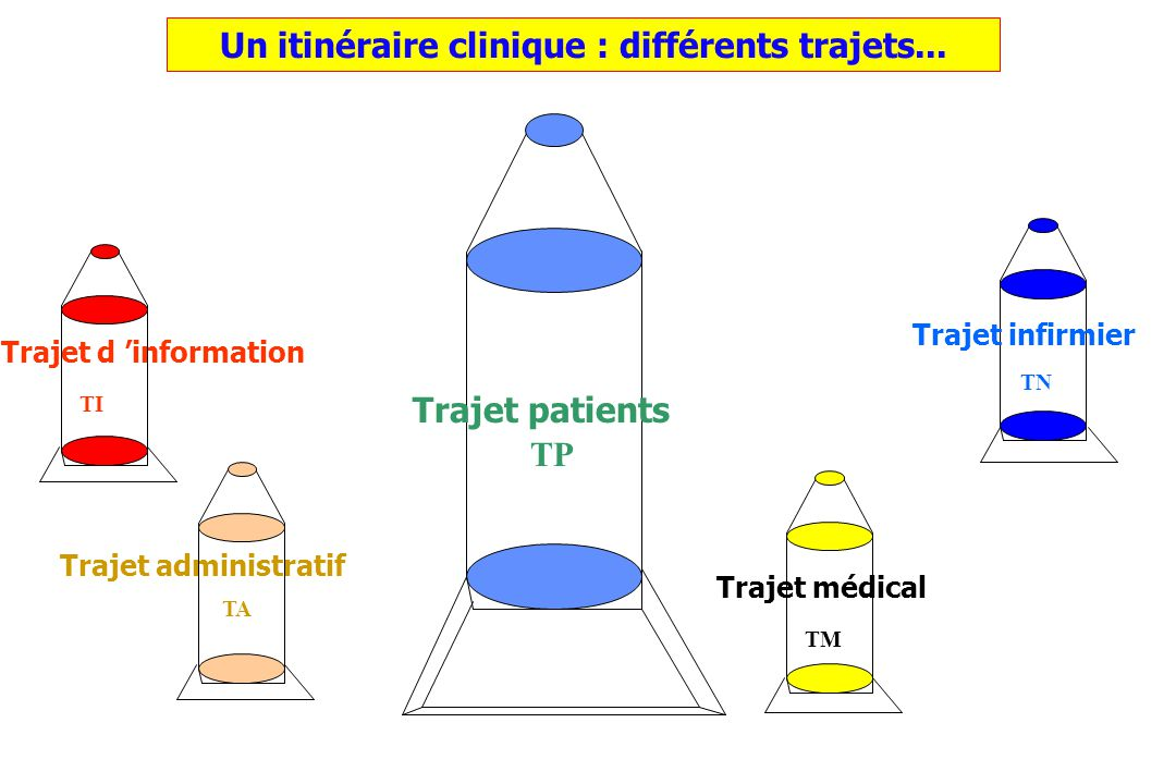 Un itinéraire clinique : différents trajets...