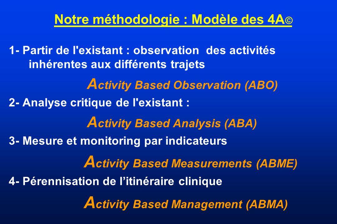 Notre méthodologie : Modèle des 4A©