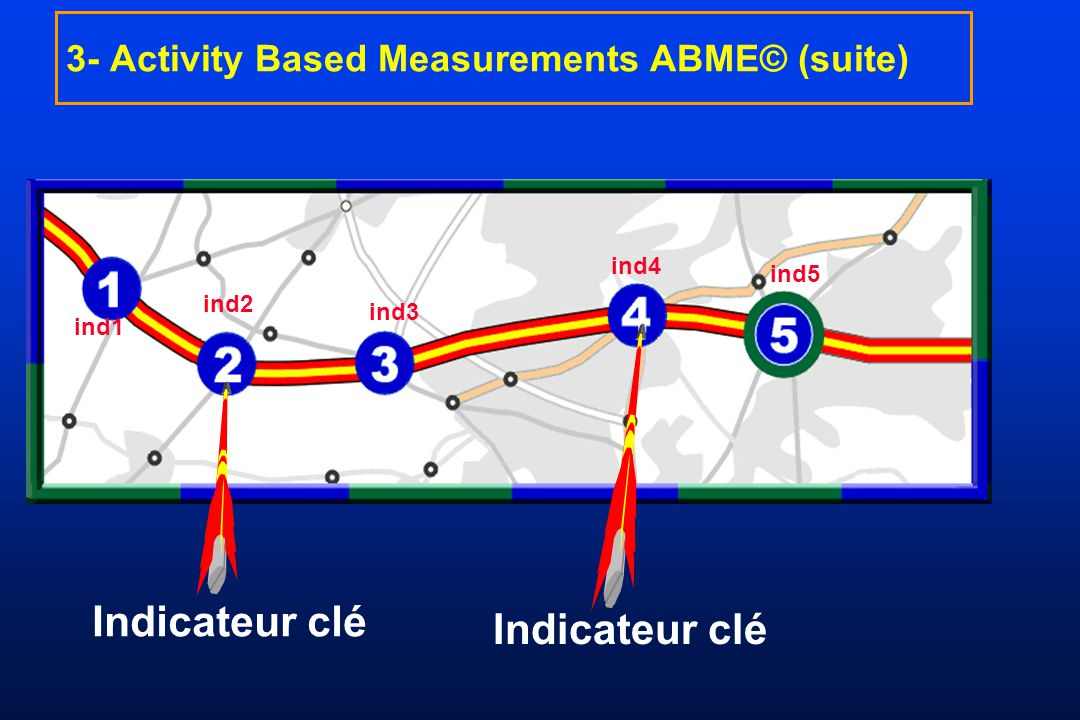 3- Activity Based Measurements ABME© (suite)