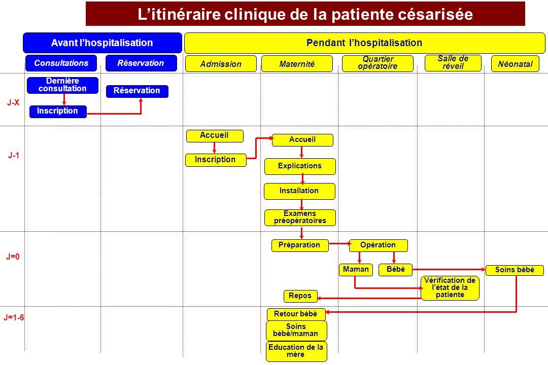 L'itinéraire clinique de la patiente césarisée