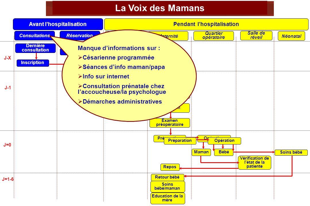 La Voix des Mamans Manque d'informations sur : Césarienne programmée