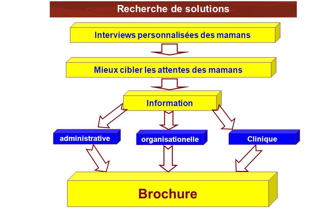 Brochure Recherche de solutions Interviews personnalisées des mamans