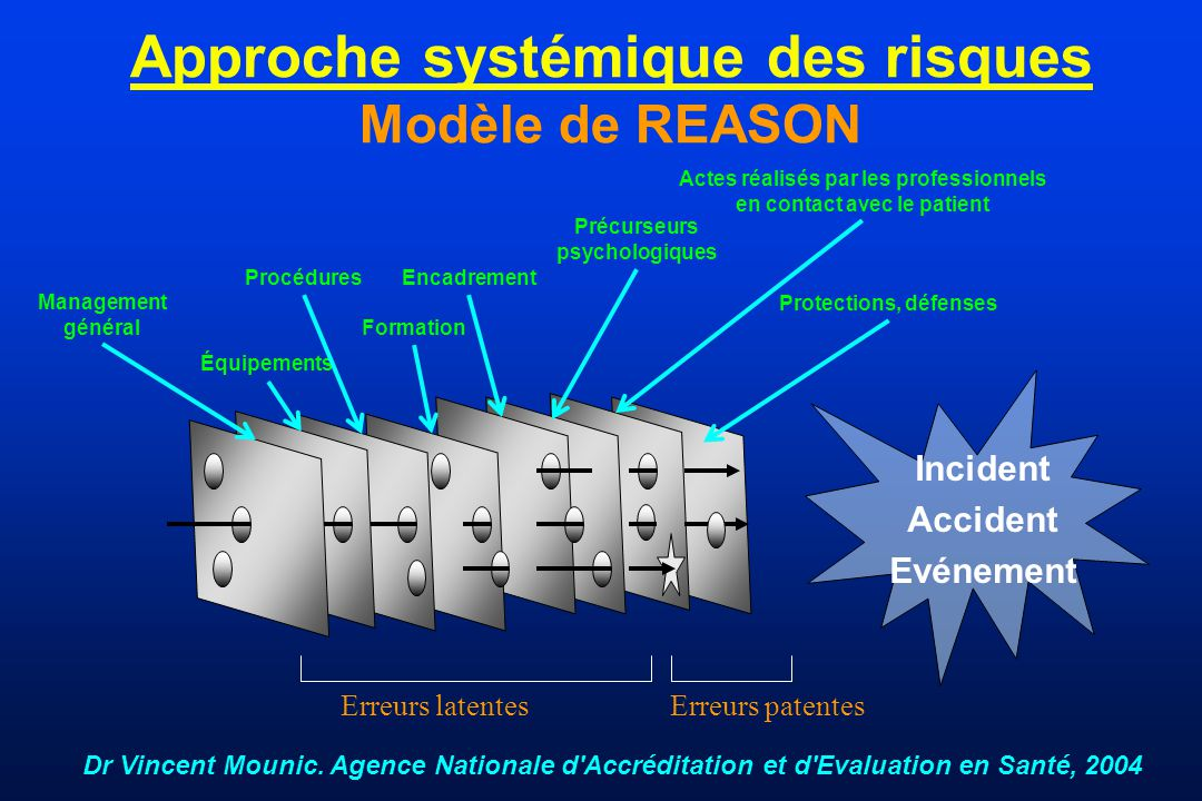 Approche systémique des risques Modèle de REASON